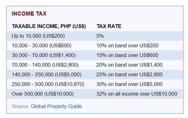 租金收入利得稅