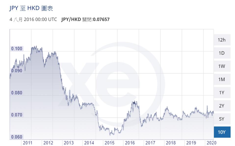 日圓匯價走勢